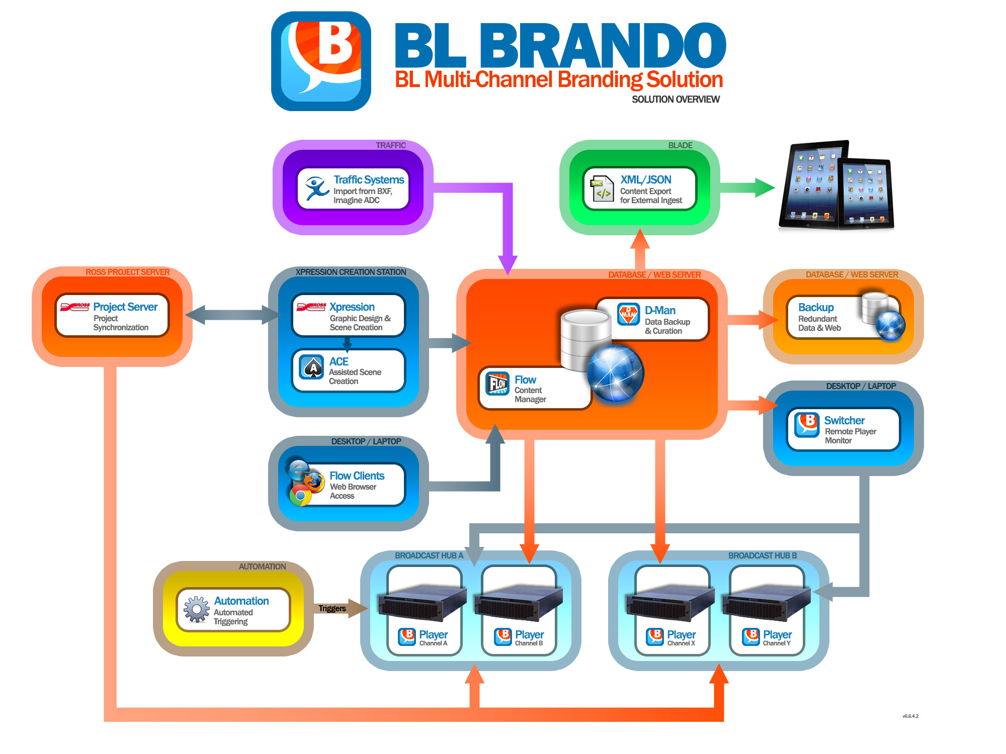 Channel Branding Workflow