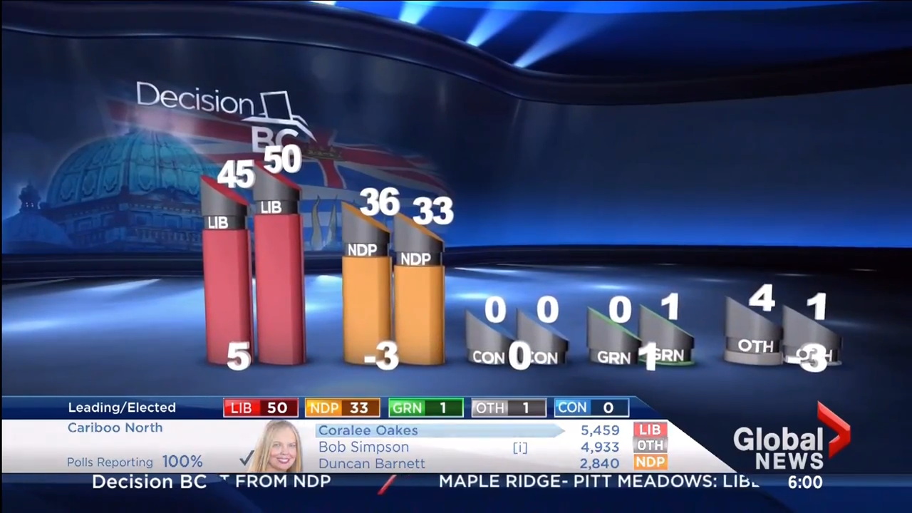 Global News - BC Provincial Elections