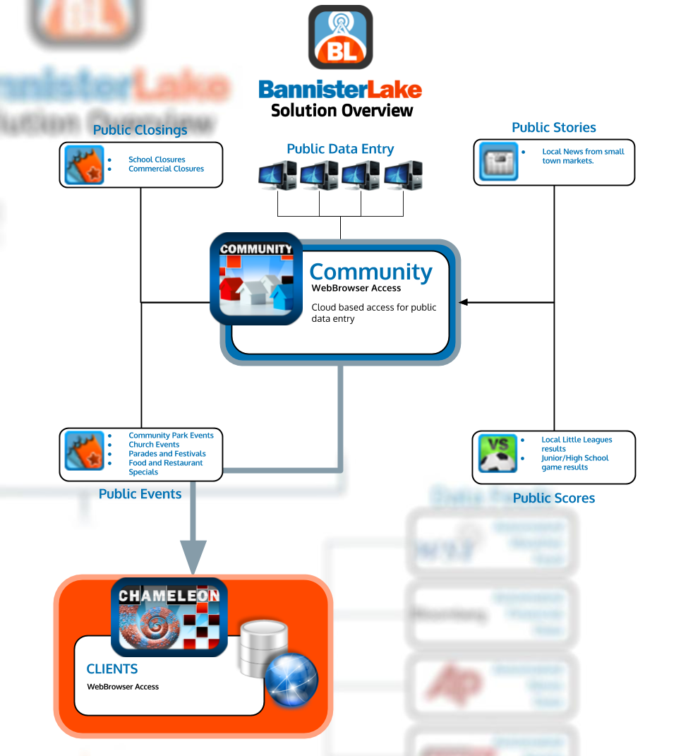 Community - SO